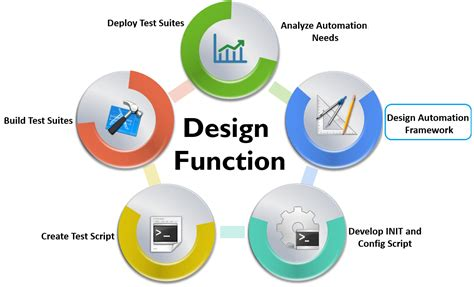factory pattern unit testing fluent automation testing framework for web applications
