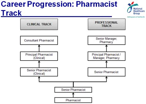 Pharmacist Career Path by Your Career