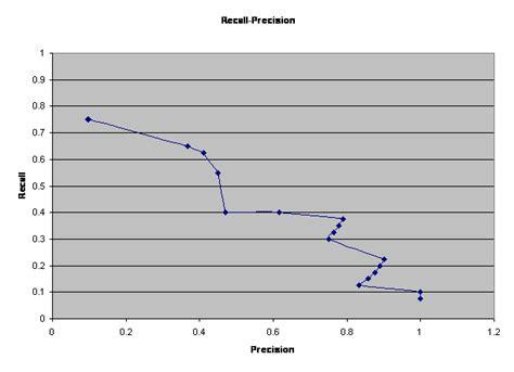 pattern recall test deep versus broad methods