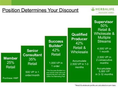 Member Teh Herbalife how herbalife misleads distributors around the world about