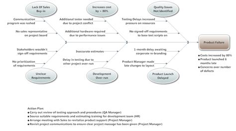 design management effect fishbone diagram exle product failure cause and