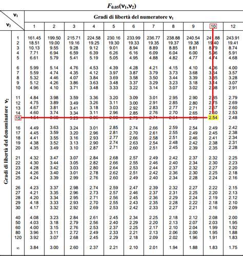 tavola statistica z intervalli di confidenza per il rapporto di due varianze