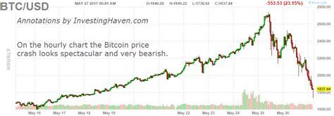 bitcoin crash the bitcoin price crash of 2017 investing haven
