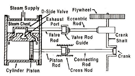 acting steam engine diagram mechanical technology working of a single cy linder acting steam engine