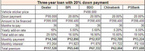 car financing philippines breaking      peso