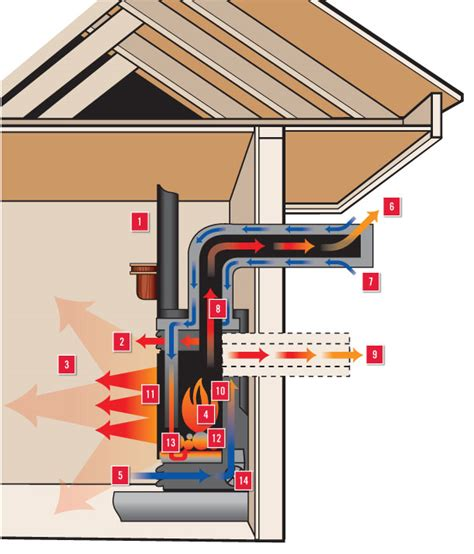 direct vent vs natural vent my gas fireplace repair