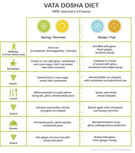 Ayurveda Kapha Detox Diet by Vata Dosha Diet Menus For All Seasons Vata Diet