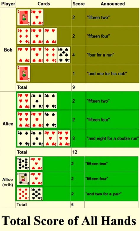 printable instructions on how to play cribbage how to play card game cribbage rules and variations
