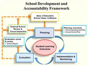 accountability framework template quality assurance for schools