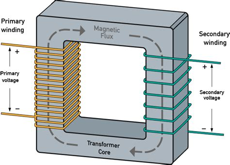 principle of induction in transformer zoom electric transformers introduction and working principle