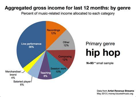 genre rap hip hop hip hop artist revenue streams