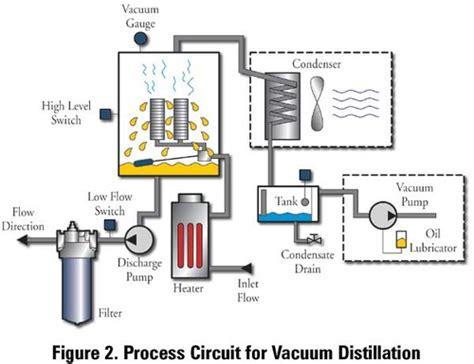 vacuum distillation unit vacuum distillation unit view specifications details