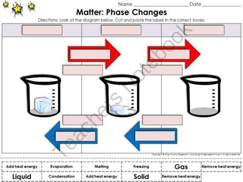 states of matter phase diagram water phase change diagram water conductivity diagram