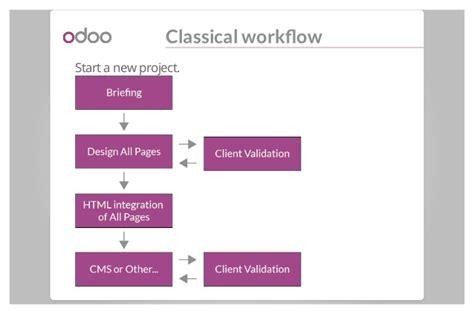 tutorial odoo website odoo create themes for website