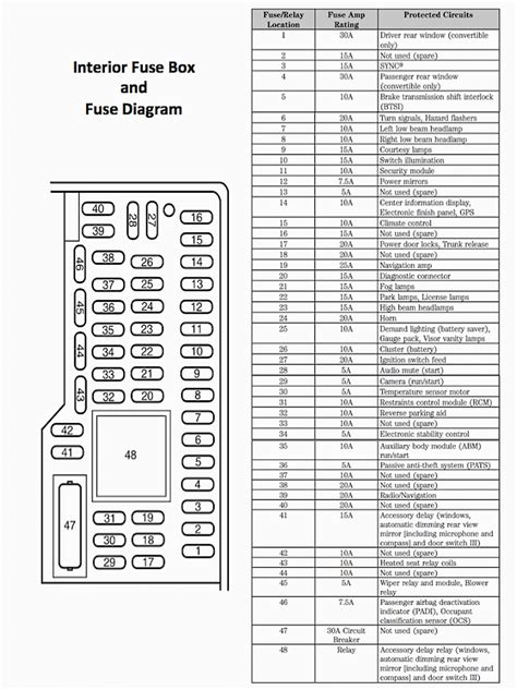 where is the fuse box in a 2014 gmc html autos post 2008 ford f250 fuse panel wiring diagram and schematic diagram images