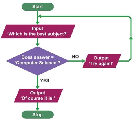 flowchart exles for students how to teach algorithmic thinking coding in math class
