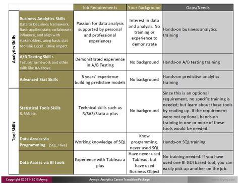 Resume Skills Matrix 5 Steps To Analytics Career Transition Step 2 Identify Your Analytics Skill Gaps