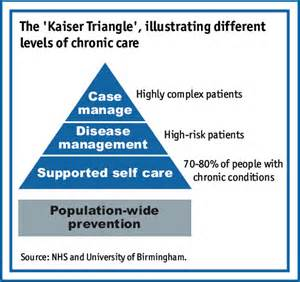 Connected Care The Chronic Care Management Resource Extending Healthy Years