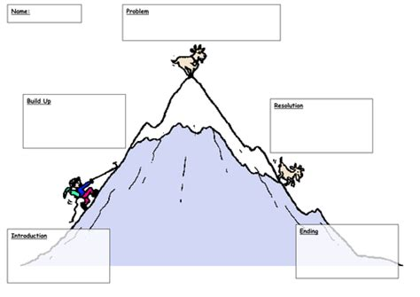 story template ks1 story mountain by lawood0 teaching resources tes