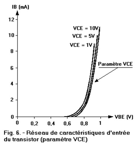 transistor vce semiconductors 9th part characteristic of the transistor