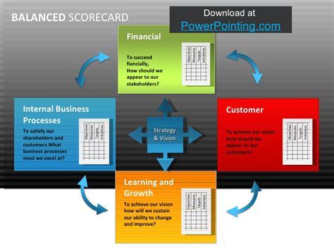 balanced scorecard powerpoint template powerpoint balanced scorecard