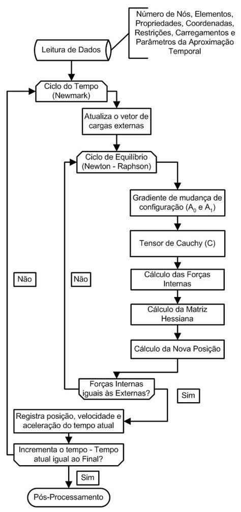 Fluxograma do Método dos Elementos Finitos Posicional