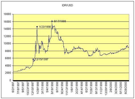 converter real ke rupiah www dollar kurs de forex trading