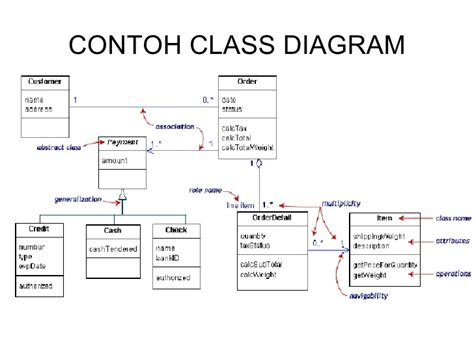 membuat use case atm contoh use case diagram hontoh