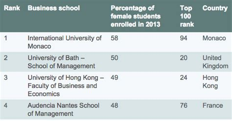 Mba Ranking The Economist by Gmat Business School Rankings Enrolment