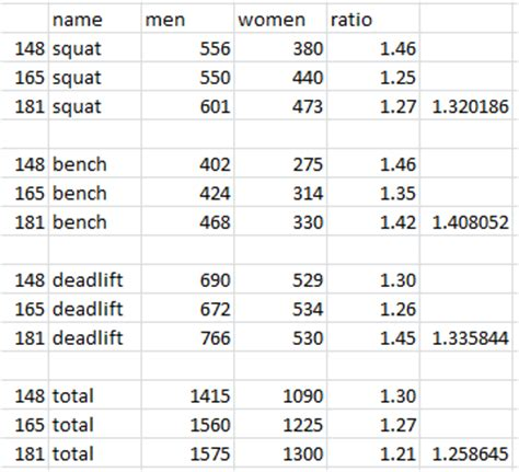 weight to bench press ratio bench press to weight ratio 28 images bench press to