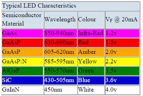 light emitting diode colours assignment  light