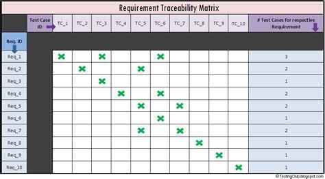 Requirements Traceability Matrix Template Best Business