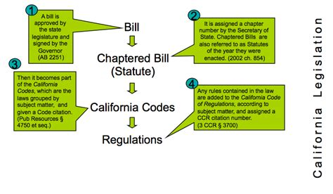 us legislative process flowchart summary gep 336 u s environmental research
