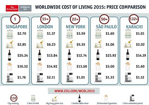 Strathclyde Mba Singapore Cost by Singapore Still World S Most Expensive City Says Eiu