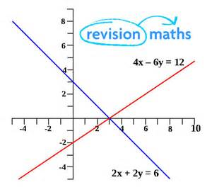 gcse maths simultaneous equations worksheet with answers
