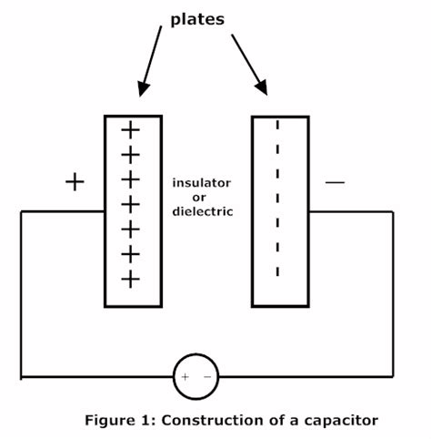 a capacitor c is connected to a power supply that operates what is capacitor electrical circuits