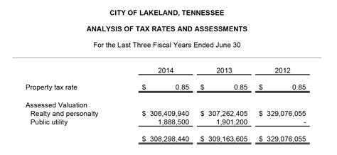 Shelby County Property Tax Records Concerned Citizens Of Lakeland Fact Or Fiction From Our Bond Company