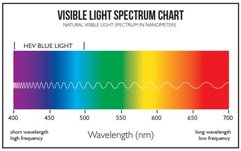 wavelength color chart visible light spectrum chart gunnar computer eyewear