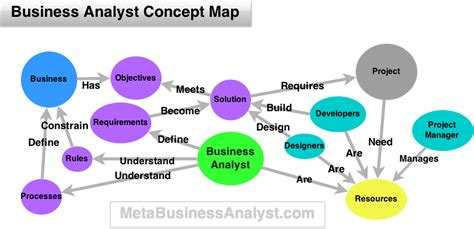 what is concept what is a business analyst and what do they actually do