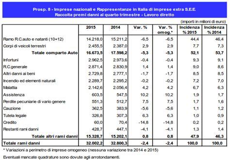 assicurazione auto in assicurazione auto raccolta premi rca 2015 in calo conte it