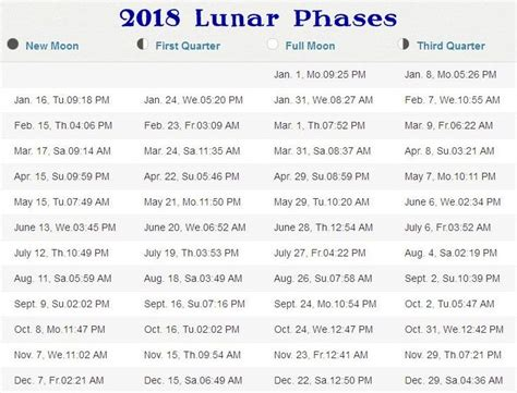 printable calendar 2018 with moon phases free moon phases 2018 calendar download calendarbuzz