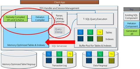 sql server architecture diagram with explanation in memory oltp engine hekaton in sql server 2014 ctp2