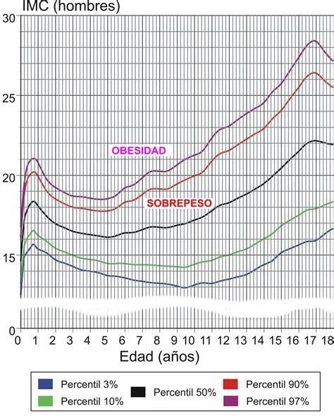indice de masa corporal 205 ndice de masa corporal wikiwand