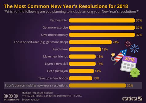 new year s resolutions facts failures zanifesto chart the most common new year s resolutions for 2018