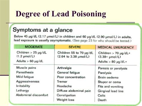 Arsenic Detox Symptoms by Lead Toxicity And Anemia Blood Lead Effects Level Date