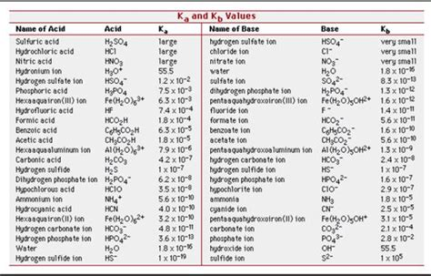 Table Of Ka Values by Ib Biology Chemistry Ib Chemistry On Acids And Bases