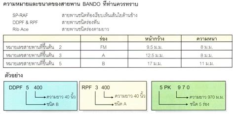 Bando Belt Conveyor สายพาน belt by bando