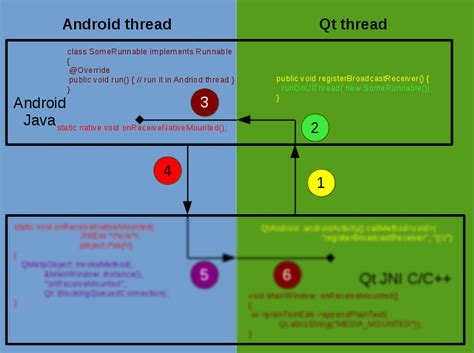 android runnable qt on android episode 7 kdab