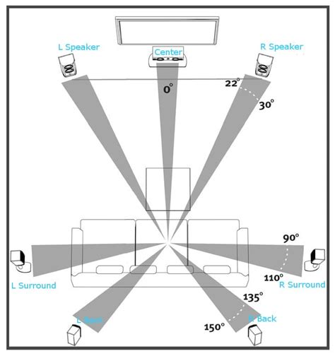 7 1 Surround Sound Speaker Placement Ceiling by How To Arrange Your Speakers For The Best Sound
