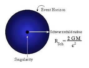 Schwarzschild Proton 10 Interesting Facts About Black Holes